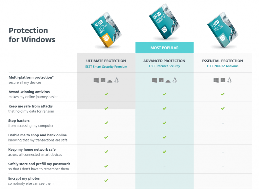 compare eset products